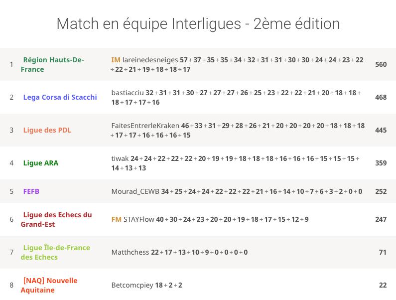 Nouvelle victoire dans le 2e match interligues ! cover